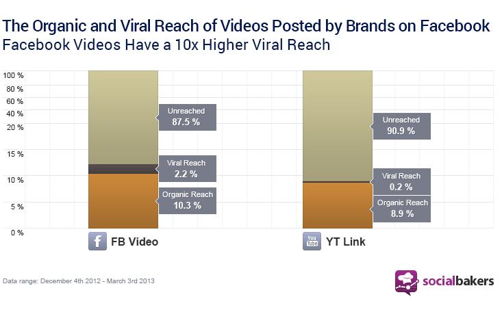 El reach orgánico y viral de los videos subidos directamente a Facebook es mejor