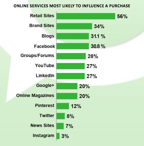 La confianza que las comunidades tiene en los blogs es altísima - mucho más que en redes sociales