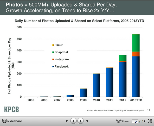 Futuro Digital - Snapchat